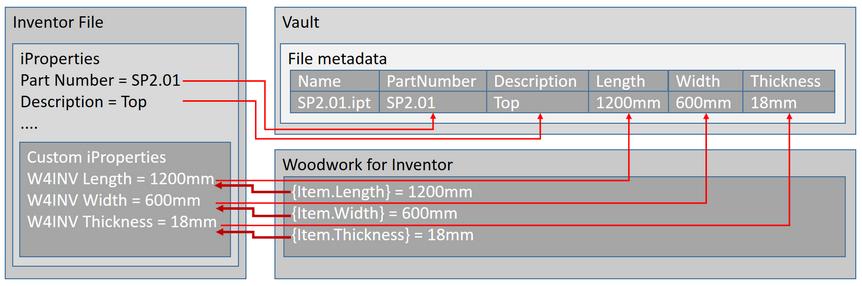 Autodesk Vault integration at file meta-data level